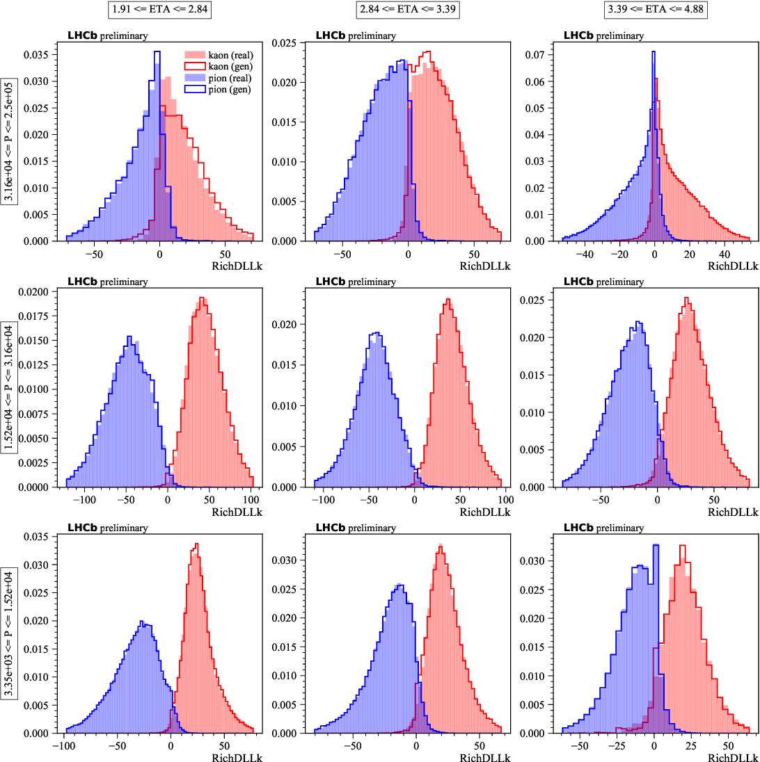 Figure 2 for Fast Data-Driven Simulation of Cherenkov Detectors Using Generative Adversarial Networks
