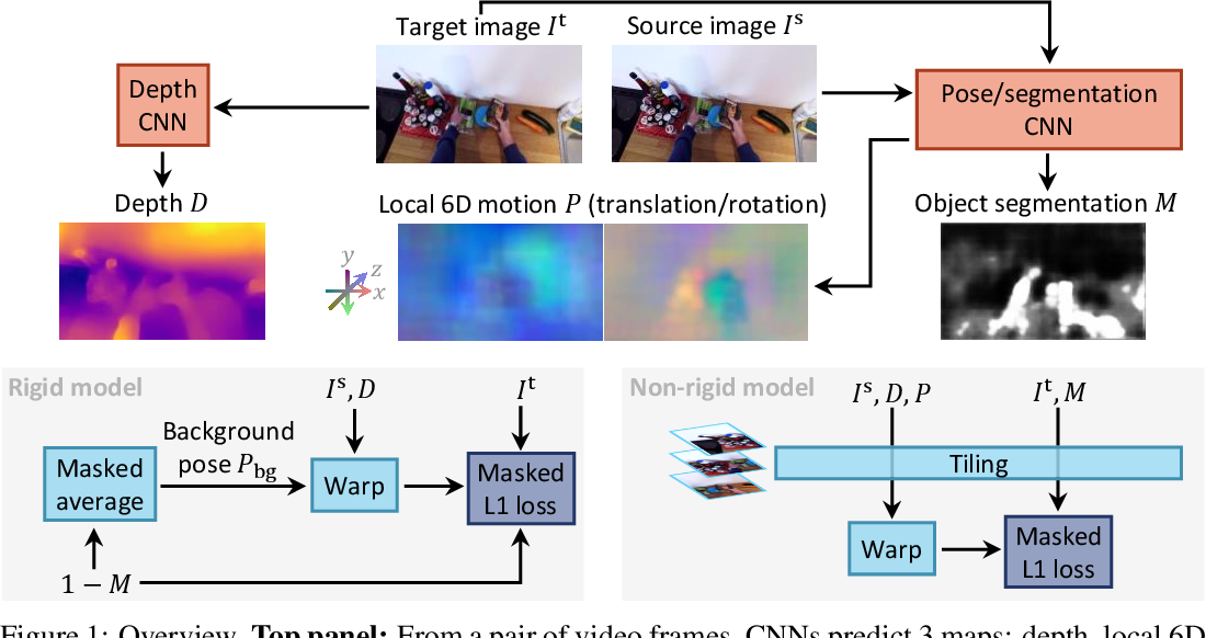 Figure 1 for Moving SLAM: Fully Unsupervised Deep Learning in Non-Rigid Scenes