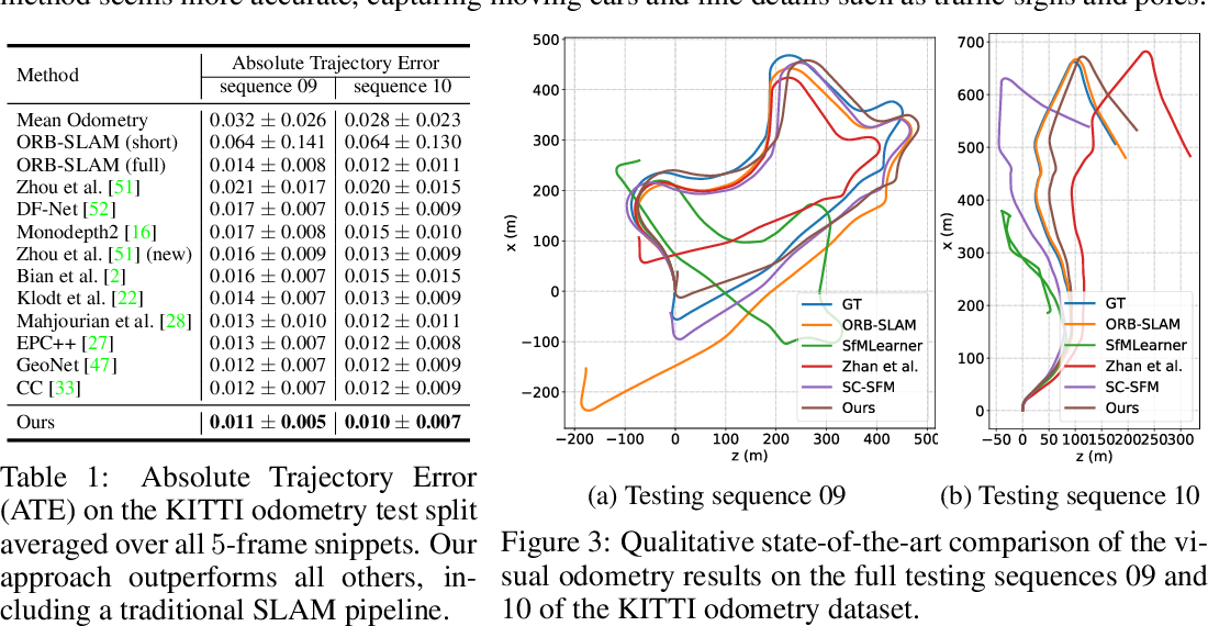 Figure 2 for Moving SLAM: Fully Unsupervised Deep Learning in Non-Rigid Scenes