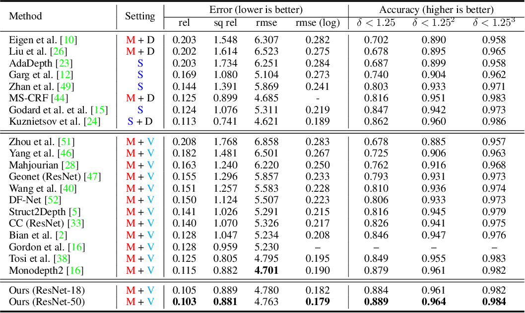 Figure 4 for Moving SLAM: Fully Unsupervised Deep Learning in Non-Rigid Scenes