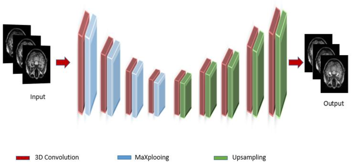 Figure 1 for Hippocampus segmentation in magnetic resonance images of Alzheimer's patients using Deep machine learning