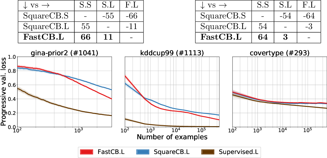 Figure 1 for Efficient First-Order Contextual Bandits: Prediction, Allocation, and Triangular Discrimination