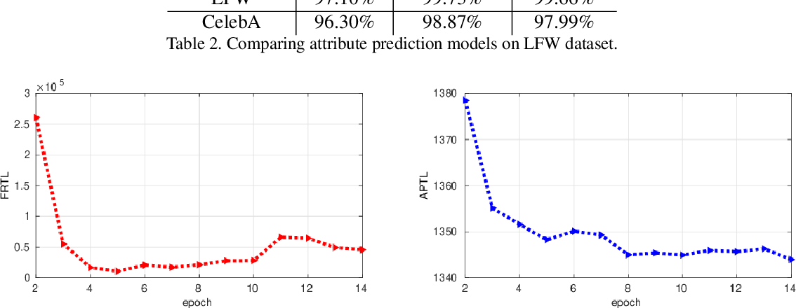 Figure 4 for Feature Level Fusion from Facial Attributes for Face Recognition