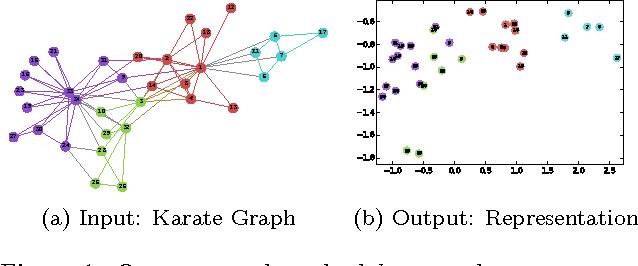 Figure 1 for DeepWalk: Online Learning of Social Representations