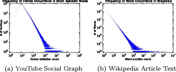 Figure 3 for DeepWalk: Online Learning of Social Representations