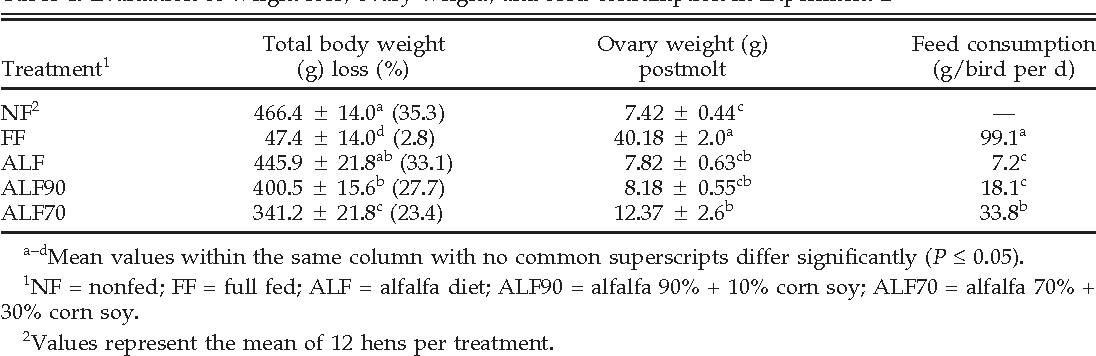effect of various combinations of alfalfa and standard layer diet on rh semanticscholar org