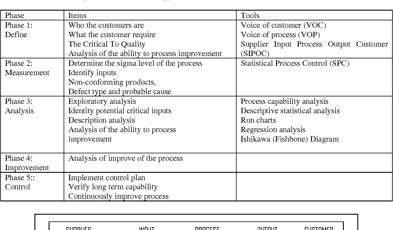 Generous Sipoc Template Excel Images drawing of soccer field north ...