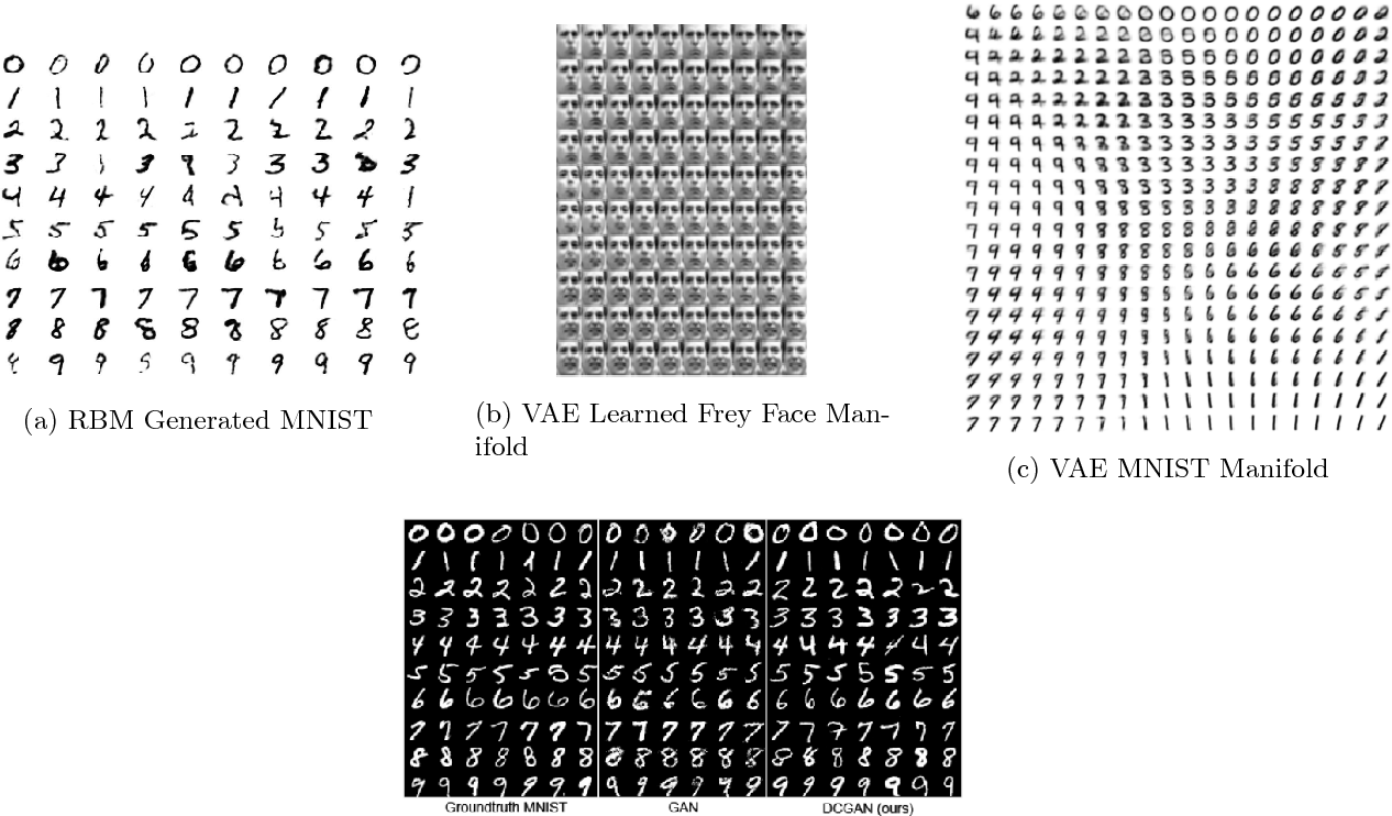 Figure 1 for Generative Adversarial Networks (GANs): What it can generate and What it cannot?