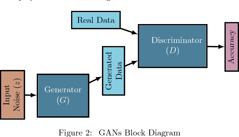 Figure 3 for Generative Adversarial Networks (GANs): What it can generate and What it cannot?
