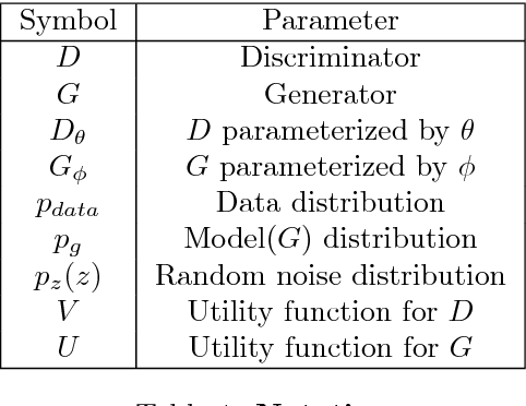 Figure 2 for Generative Adversarial Networks (GANs): What it can generate and What it cannot?