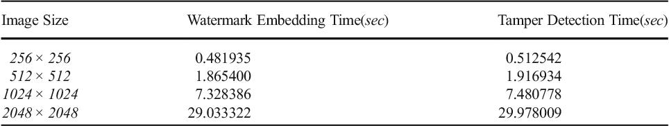 A novel hash function based fragile watermarking method for