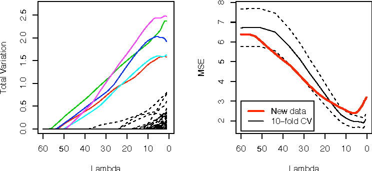 Figure 2 for LASSO ISOtone for High Dimensional Additive Isotonic Regression