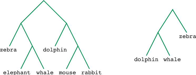 Figure 1 for Learning from partial correction