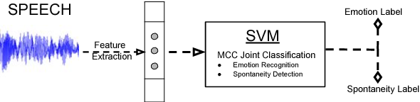 Figure 3 for Learning Spontaneity to Improve Emotion Recognition In Speech