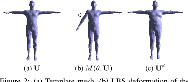 Figure 3 for LBS Autoencoder: Self-supervised Fitting of Articulated Meshes to Point Clouds