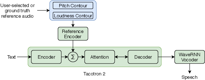 Figure 1 for Prosody Transfer in Neural Text to Speech Using Global Pitch and Loudness Features