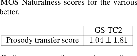Figure 3 for Prosody Transfer in Neural Text to Speech Using Global Pitch and Loudness Features
