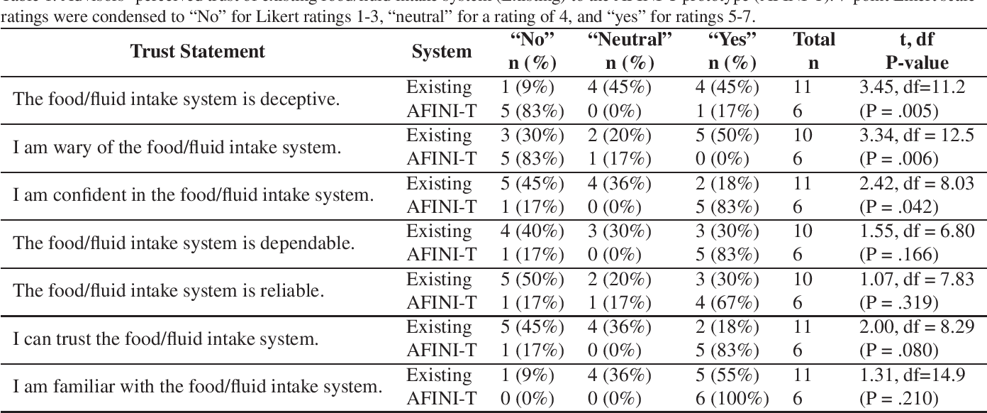 Figure 1 for Food for thought: Ethical considerations of user trust in computer vision