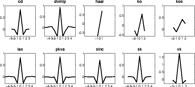 Figure 4 for Multispectral Palmprint Encoding and Recognition