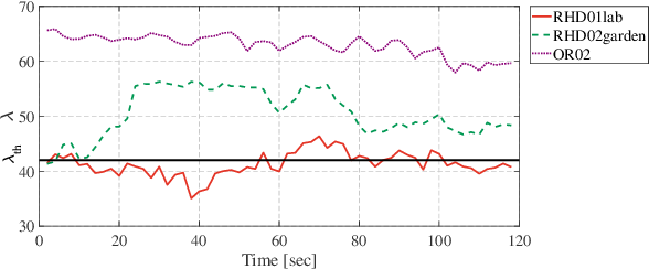 Figure 1 for Greedy-Based Feature Selection for Efficient LiDAR SLAM