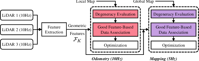 Figure 3 for Greedy-Based Feature Selection for Efficient LiDAR SLAM