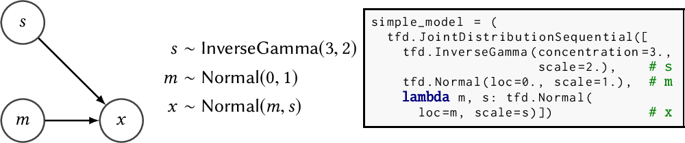 Figure 1 for Joint Distributions for TensorFlow Probability