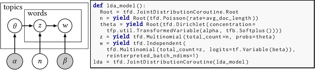 Figure 3 for Joint Distributions for TensorFlow Probability
