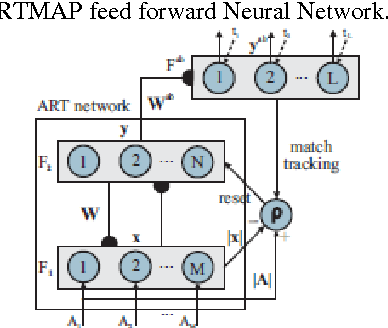 Figure 4 from Intrusion Detection in Wireless Networks using