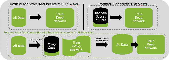 Figure 1 for The Power of Proxy Data and Proxy Networks for Hyper-Parameter Optimization in Medical Image Segmentation