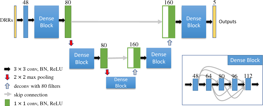 Figure 3 for Task Driven Generative Modeling for Unsupervised Domain Adaptation: Application to X-ray Image Segmentation