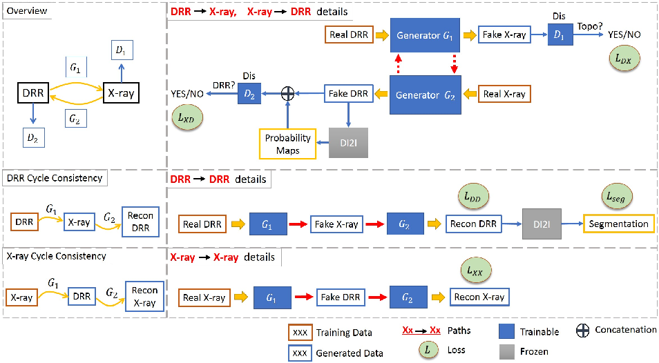Figure 4 for Task Driven Generative Modeling for Unsupervised Domain Adaptation: Application to X-ray Image Segmentation