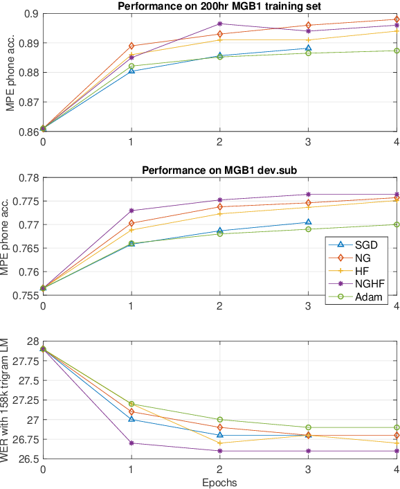 Figure 4 for A Distributed Optimisation Framework Combining Natural Gradient with Hessian-Free for Discriminative Sequence Training