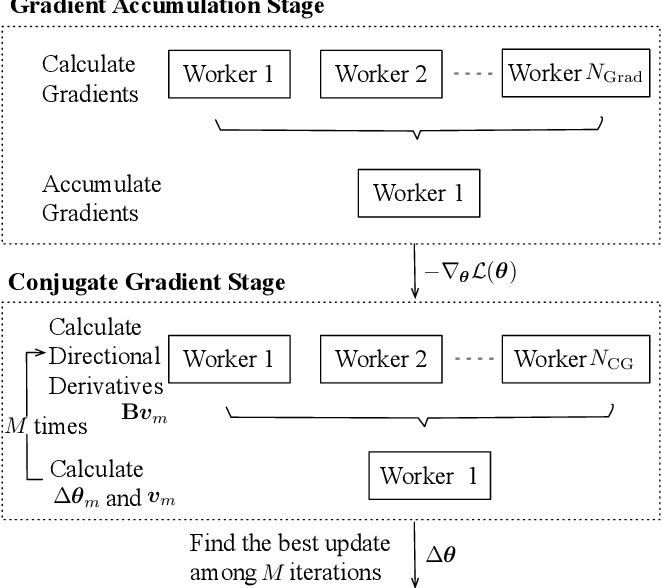 Figure 1 for A Distributed Optimisation Framework Combining Natural Gradient with Hessian-Free for Discriminative Sequence Training
