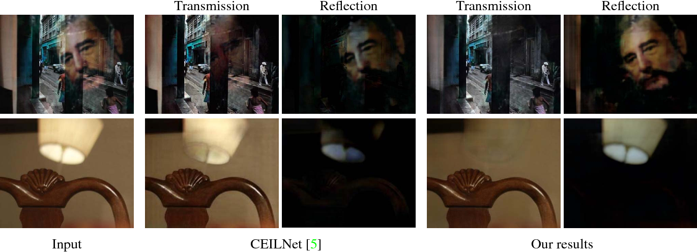 Figure 1 for Single Image Reflection Separation with Perceptual Losses