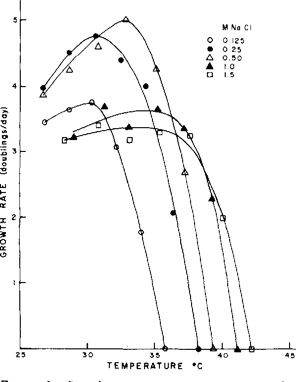 Figure 2 From Temperature And Phytoplankton Growth In The Sea