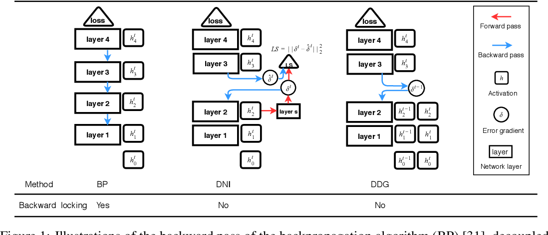 Figure 1 for Training Neural Networks Using Features Replay