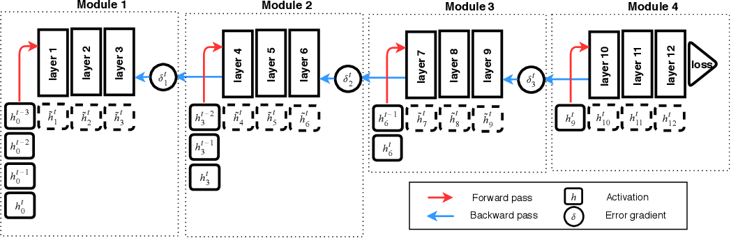 Figure 3 for Training Neural Networks Using Features Replay