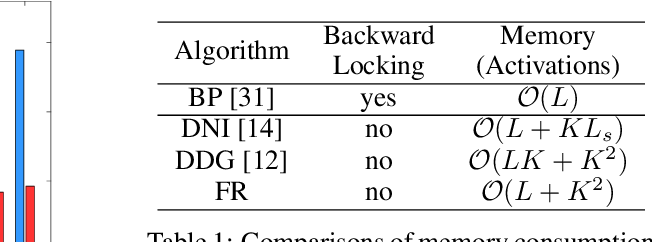 Figure 2 for Training Neural Networks Using Features Replay