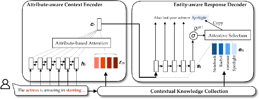 Figure 2 for Incorporating Relevant Knowledge in Context Modeling and Response Generation