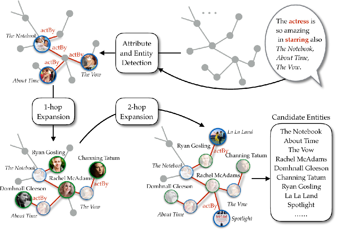 Figure 4 for Incorporating Relevant Knowledge in Context Modeling and Response Generation