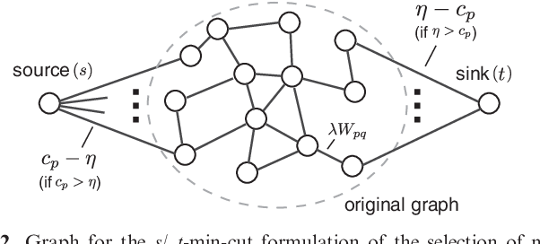 Figure 3 for Efficient network-guided multi-locus association mapping with graph cuts
