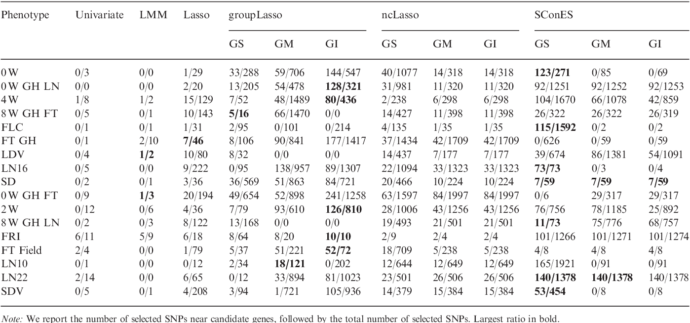 Figure 4 for Efficient network-guided multi-locus association mapping with graph cuts