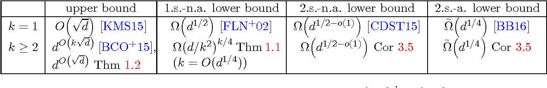 Figure 1 for Testing $k$-Monotonicity