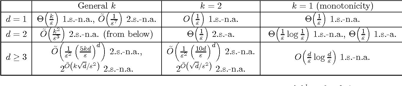 Figure 2 for Testing $k$-Monotonicity