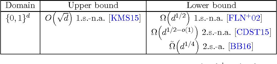 Figure 3 for Testing $k$-Monotonicity