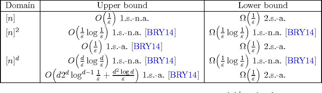 Figure 4 for Testing $k$-Monotonicity