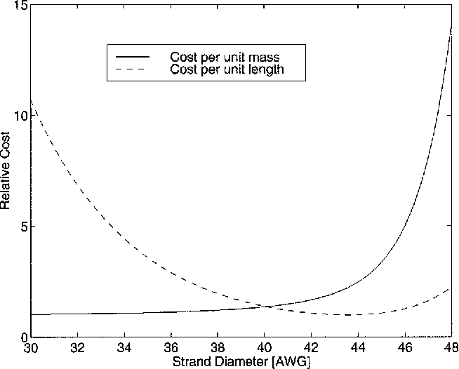 Cost-Constrained Selection of Strand Wire and Number in a Litz-Wire ...
