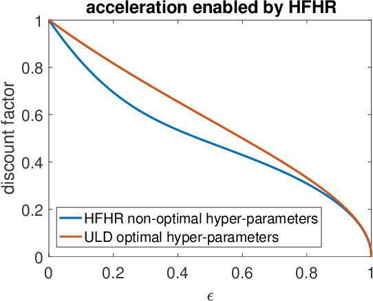 Figure 4 for Hessian-Free High-Resolution Nesterov Acceleration for Sampling