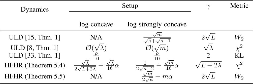 Figure 1 for Hessian-Free High-Resolution Nesterov Acceleration for Sampling