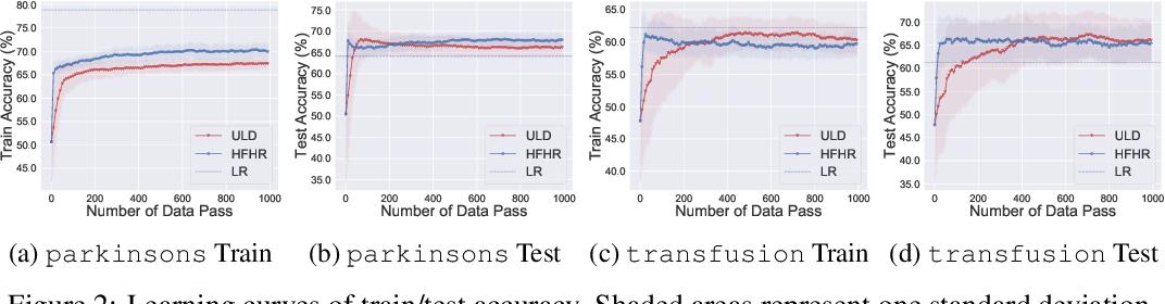 Figure 3 for Hessian-Free High-Resolution Nesterov Acceleration for Sampling